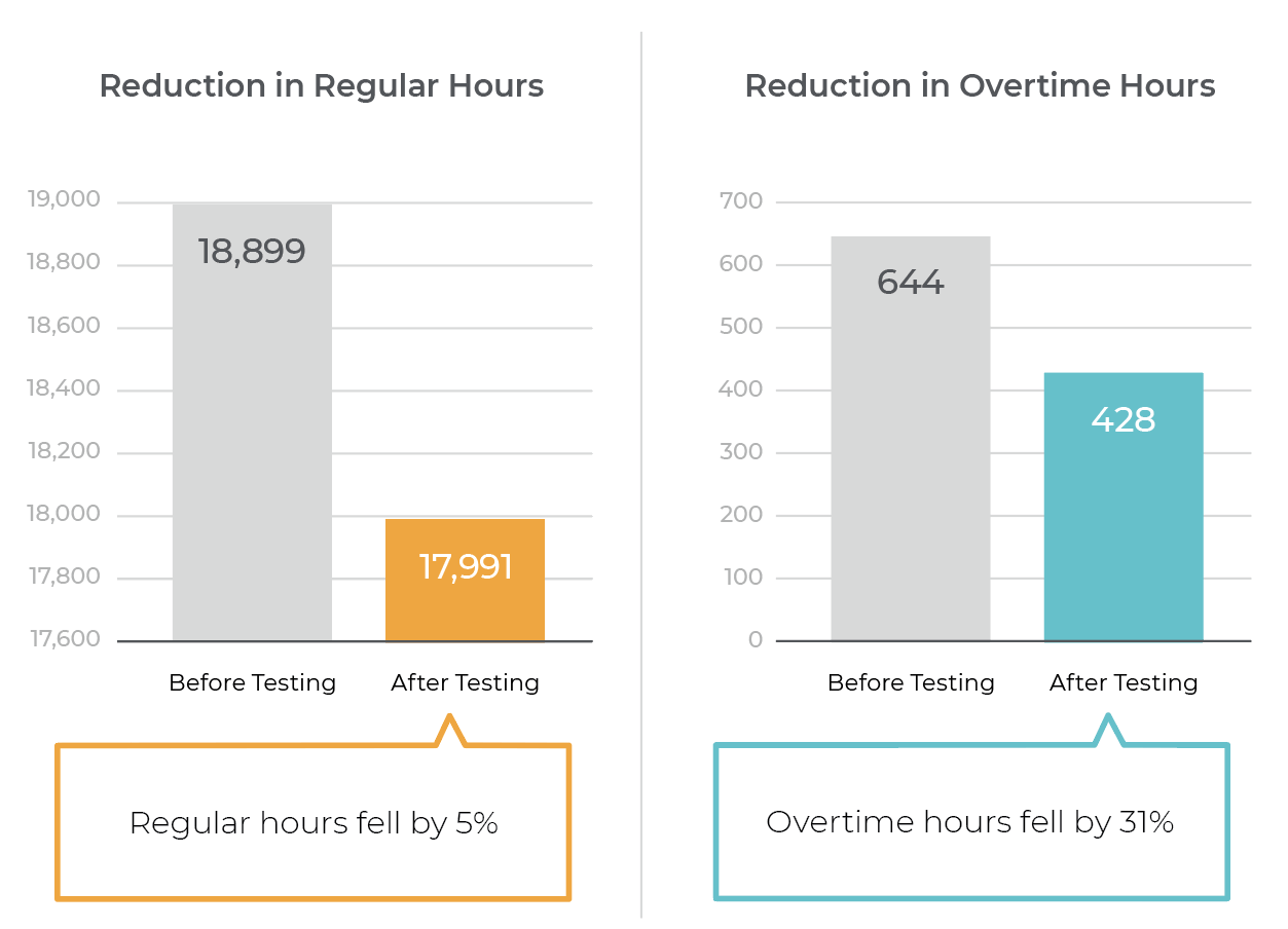 hours graph