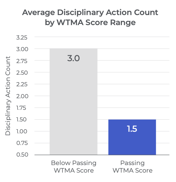 Average Disciplinary Action Count chart