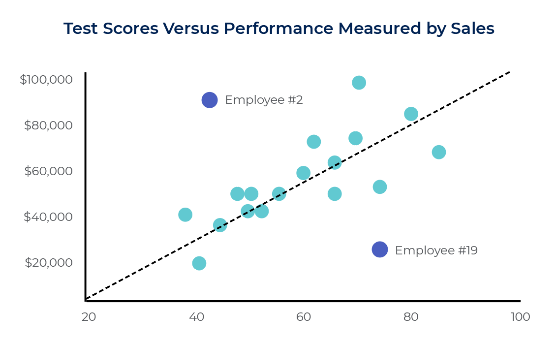 Scatterplot Graph of Test Scores Versus Performance Measured by Sales
